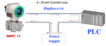 kết nối tín hiệu 4-20mA 2 dây với PLC