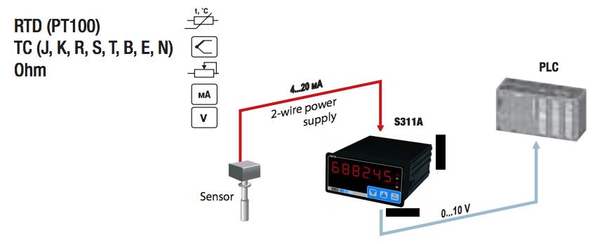 ứng dụng bộ hiển thị nhiệt độ áp suất S311A