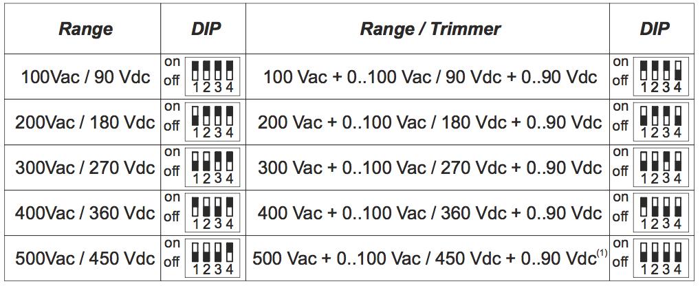 cách cài đặt bộ chuyển đổi điện áp ac dc sang 4-20ma