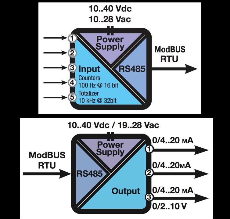 Bộ Chuyển Đổi Modbus RTU RS485