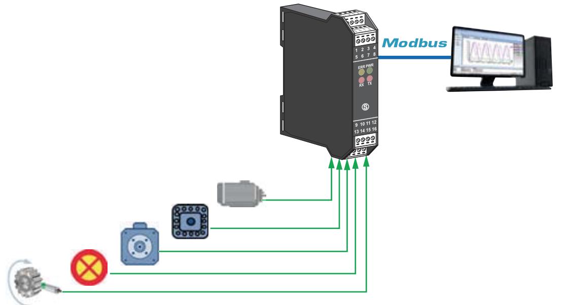 ứng dụng bộ chuyển đổi modbus Z-D-IN