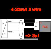 cách lắp 4-20mA 2 day với PLC sai