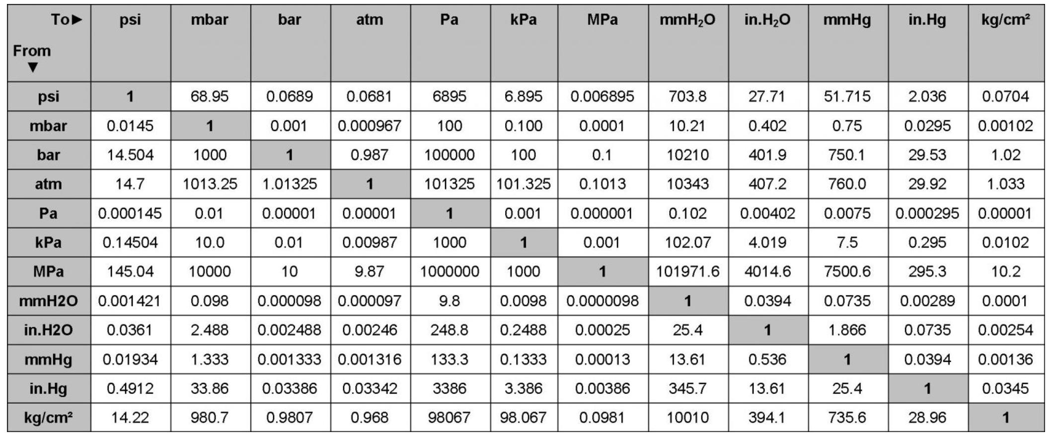 bảng quy đổi các đơn vị áp lực
