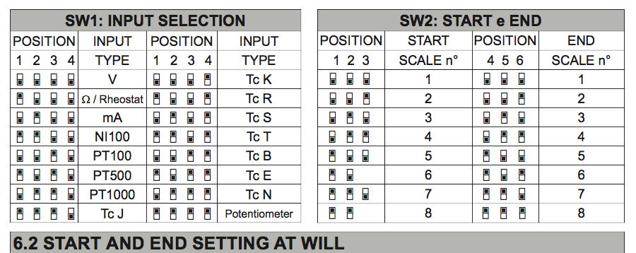 cài đặt bằng DIP Switch bộ chuyển đổi tín hiệu Z109REG2-1