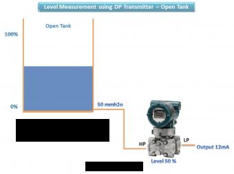 cảm biến đo mức chất lỏng bằng chênh áp bồn hở