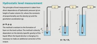 cảm biến đo mức liên tục thả chìm