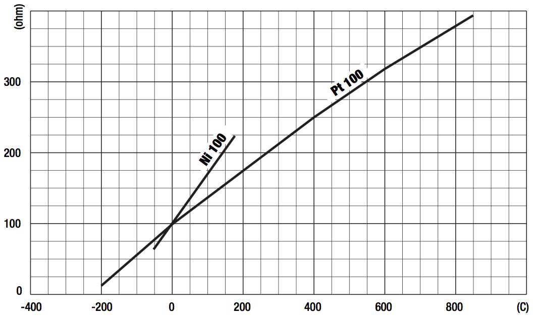 dãy đo nhiệt độ cảm biến nhiệt độ pt100