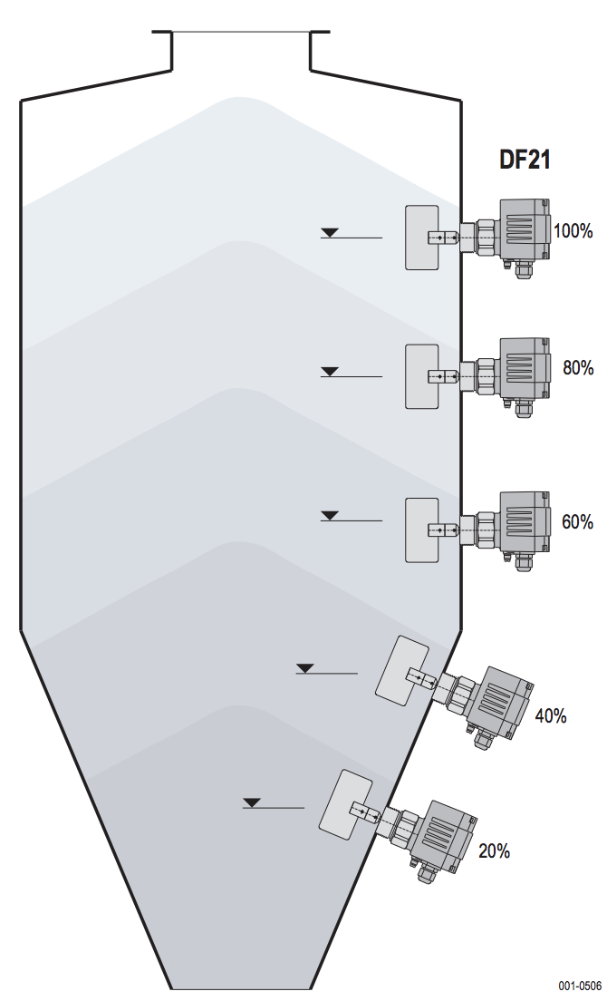 các vị trí lắp đặt cảm biến báo mức chất rắn DF21