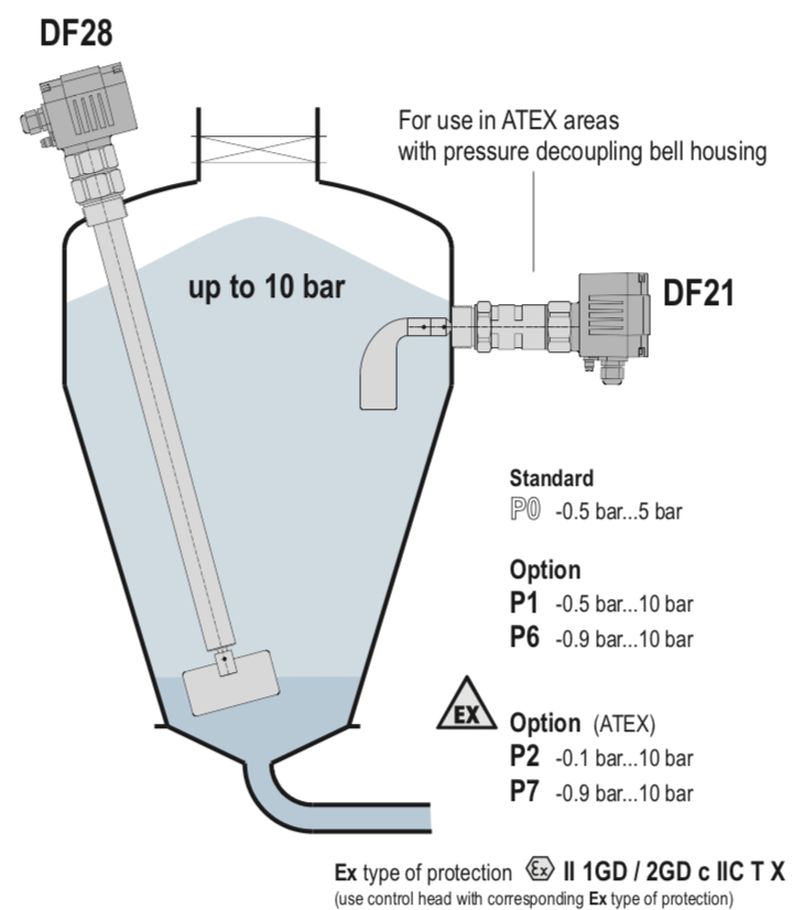 công tắc báo mức chất rắn DF28 chịu áp lực cao