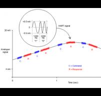 nhiễu tín hiệu analog 4-20mA trên đường dây