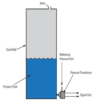 cảm biến áp suất nước tank hở