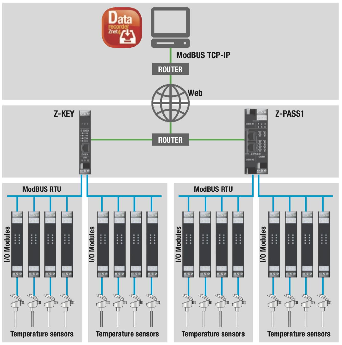 cách truyền tín hiệu analog 4-20mA lên internet