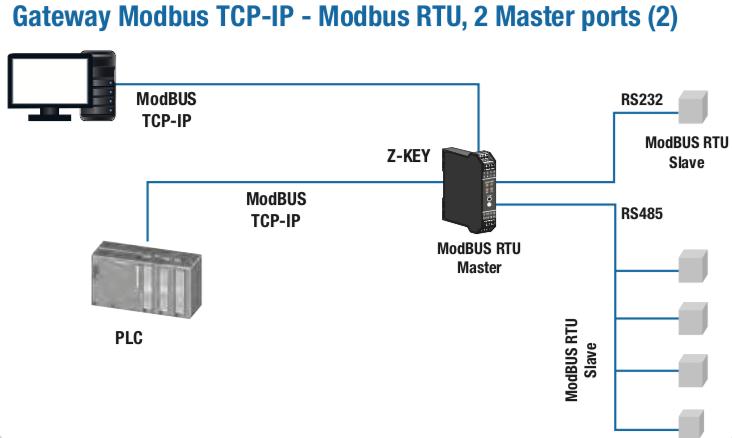 ứng dụng bộ chuyển đổi modbus RTU sang internet
