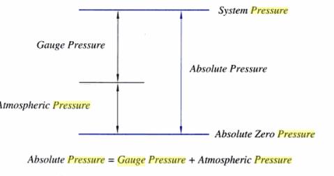 cảm biến áp suất tuyệt đối