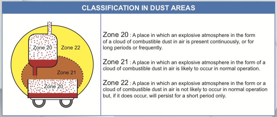 chuẩn chống cháy nổ trong Dust - bụi