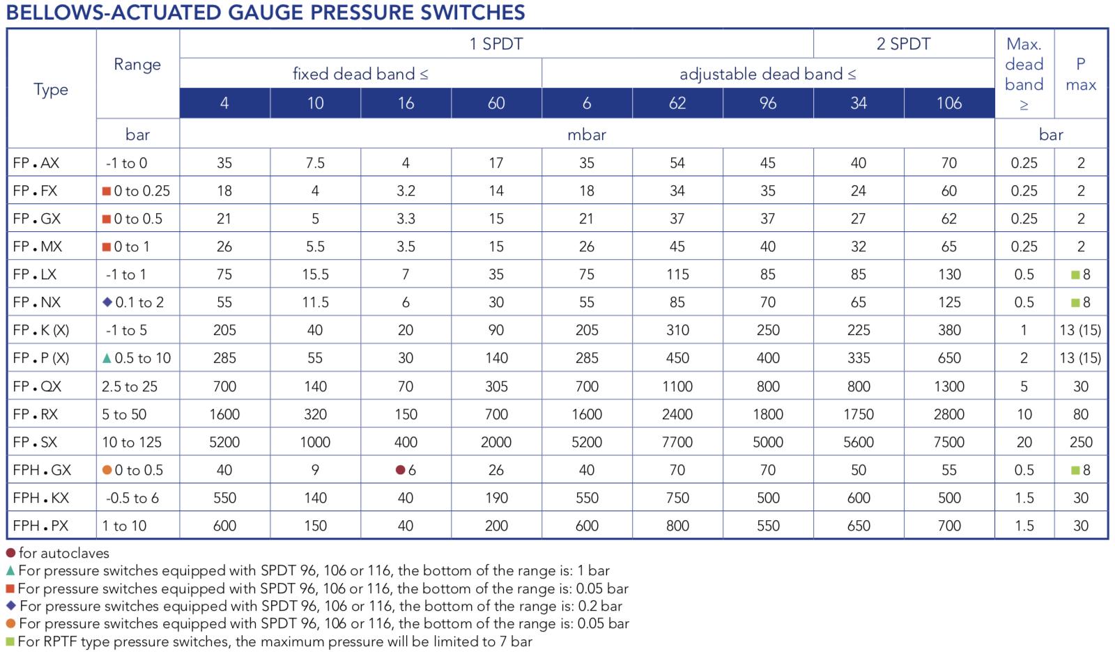 thông số kỹ thuật công tắc áp suất FP