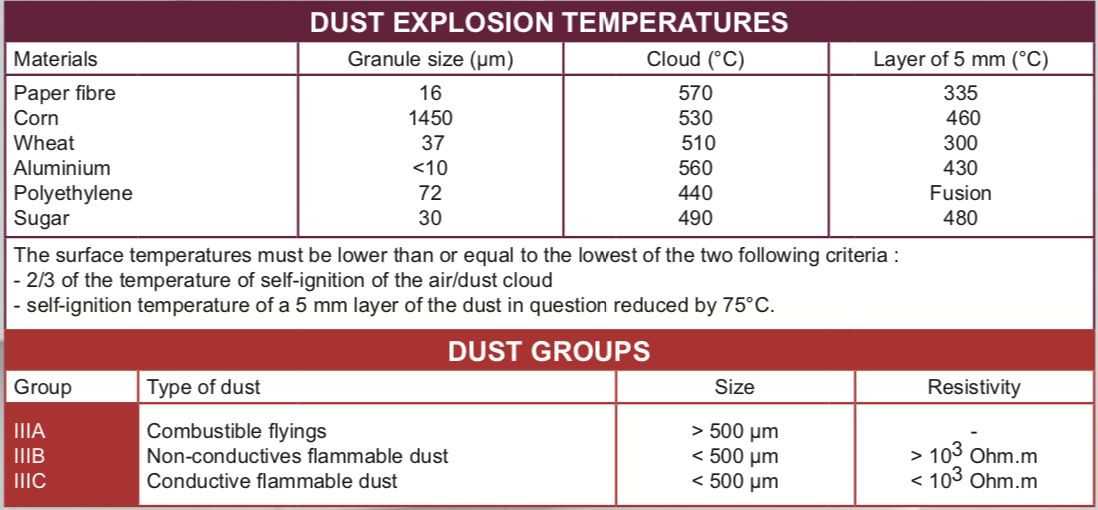 phân loại tác nhân gây nổ trong bụi tương ứng với nhiệt độ