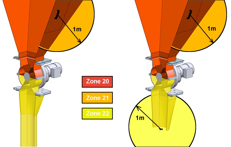 tiêu chuẩn atex chống bụi zone 20 zone 21 zone 22