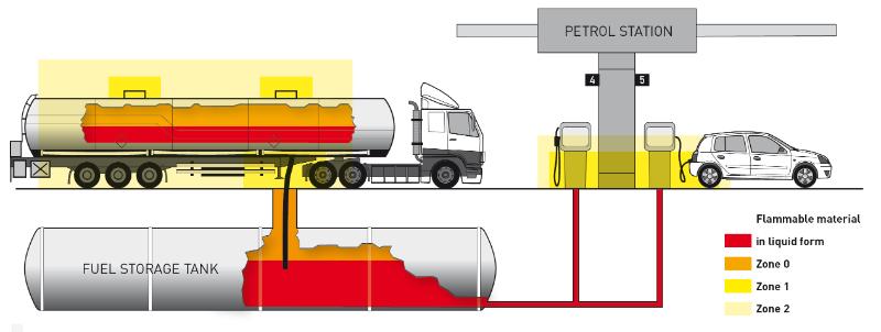 xác định khu vực chống cháy nổ trong liquid - gas tiêu chuẩn Atex