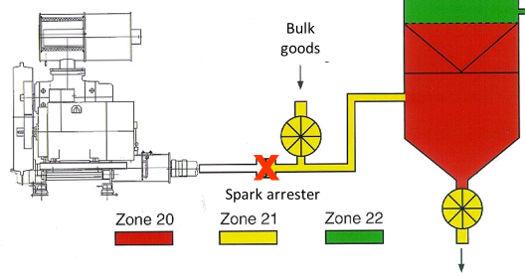 xác định khu vực zone 20 zone 21 zone 22