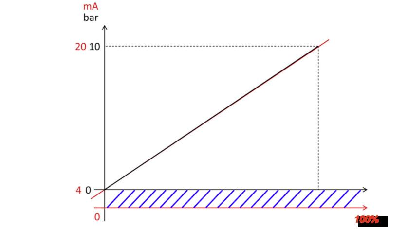 cách tính 4-20mA cảm biến áp suất Georgin