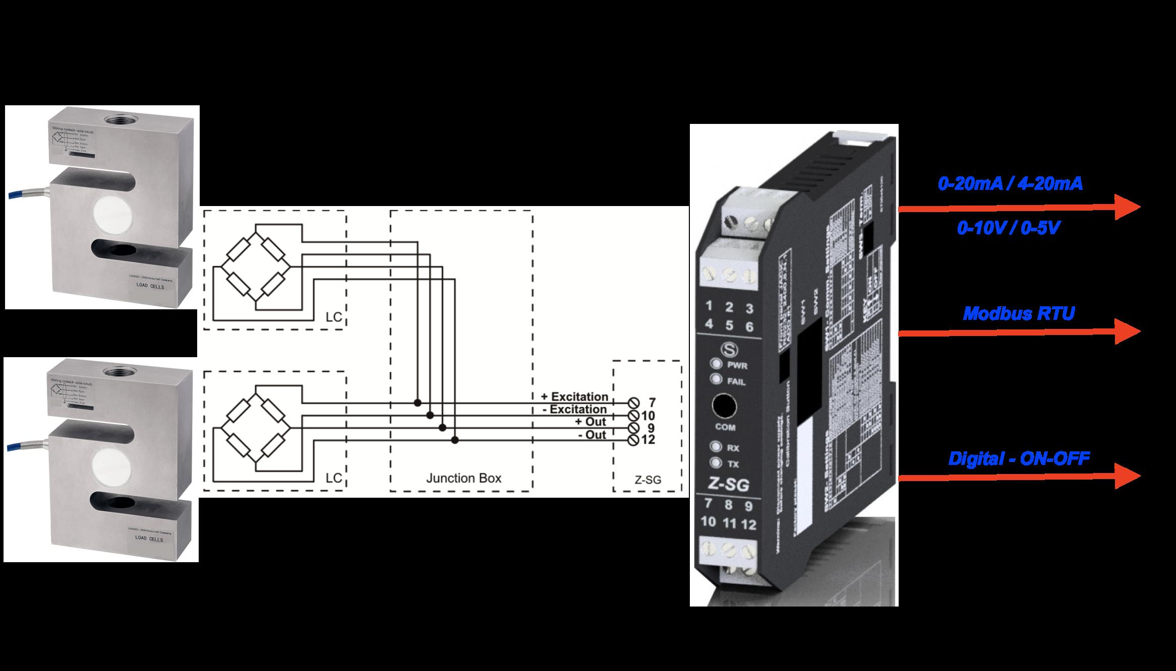ứng dụng bộ chuyển đổi loadcell Z-SG