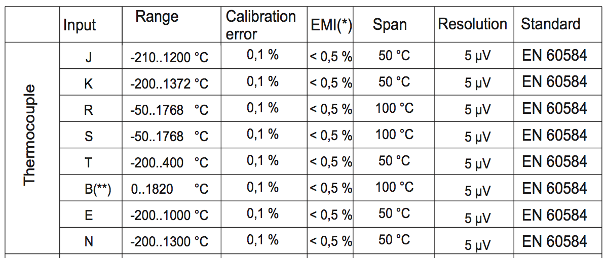 thông số nhiệt độ của can nhiệt thermocouple