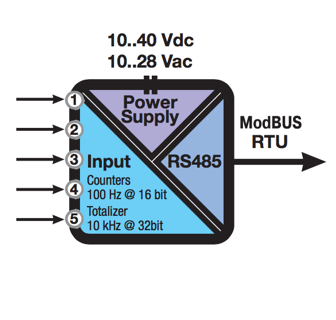 bộ chuyển đổi modbus RTU-Z-D-IN