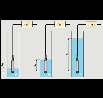 cảm biến đo mức liên tục chất lỏng thả chìm