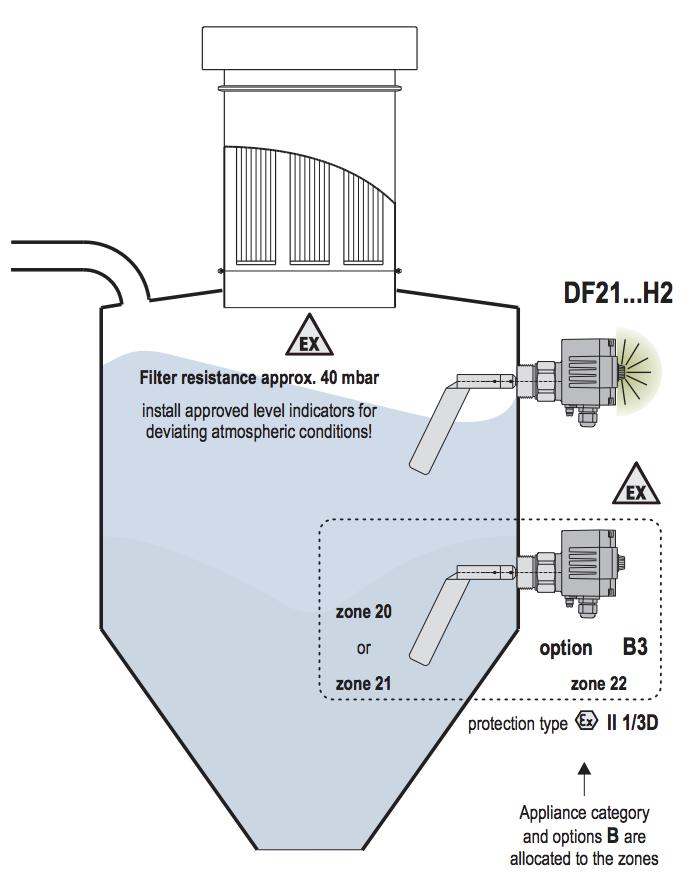 ứng dụng cảm biến báo mức chất rắn DF21