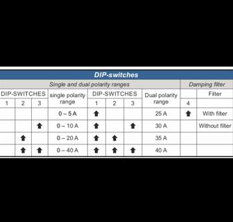 biến dòng DC Analog 4-20mA T201 Seneca