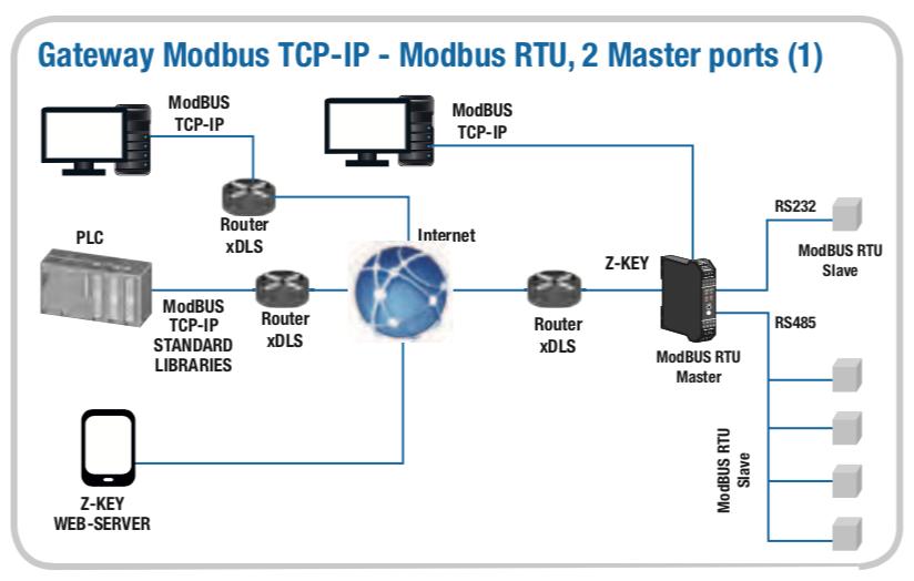 ứng dụng thực tế bộ chuyển đổi modbus ra internet