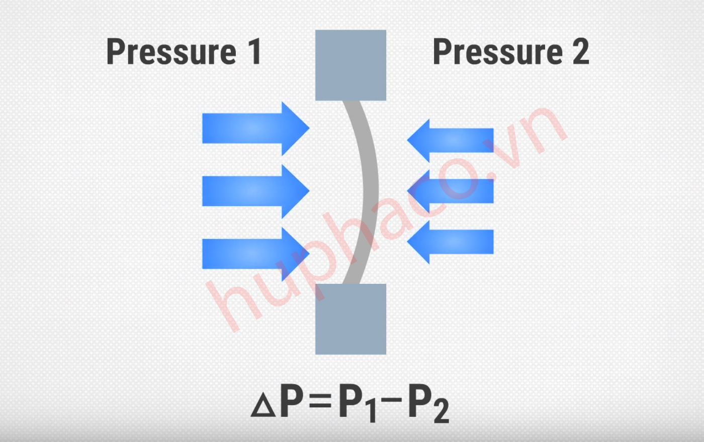 áp suất chênh áp