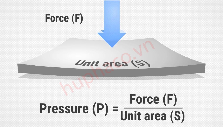 Áp suất được tính bằng lực tác động lên bề mặt diện tích
