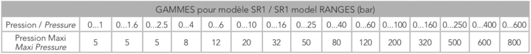 Thông số quá áp của cảm biến áp suất SR1 - Georgin / Pháp