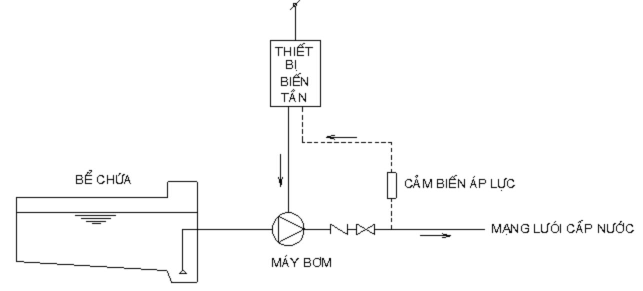 cảm biến áp suất nước cho biến tần