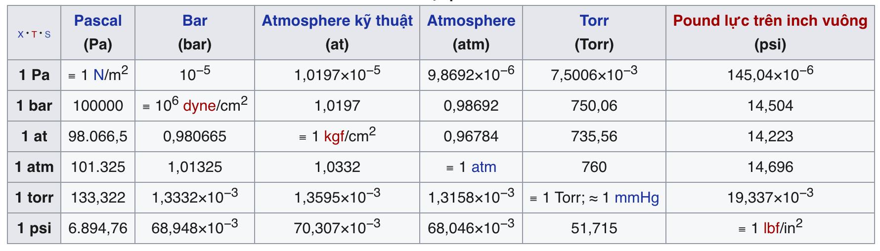 đơn vị áp suất bar psi kpa mpa atm