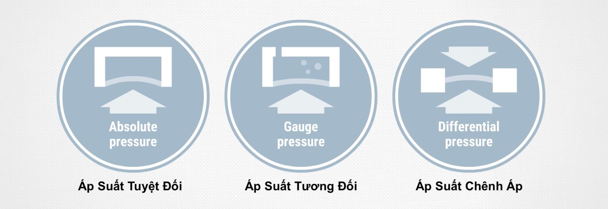 Ba cách đo áp suất được sử dụng trong công nghiệp