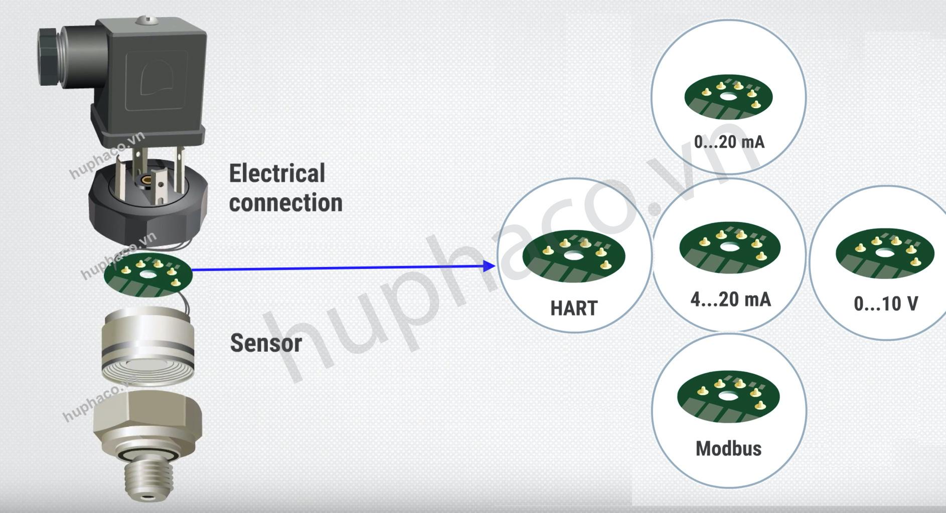 tín hiệu ngõ ra của cảm biến áp suất