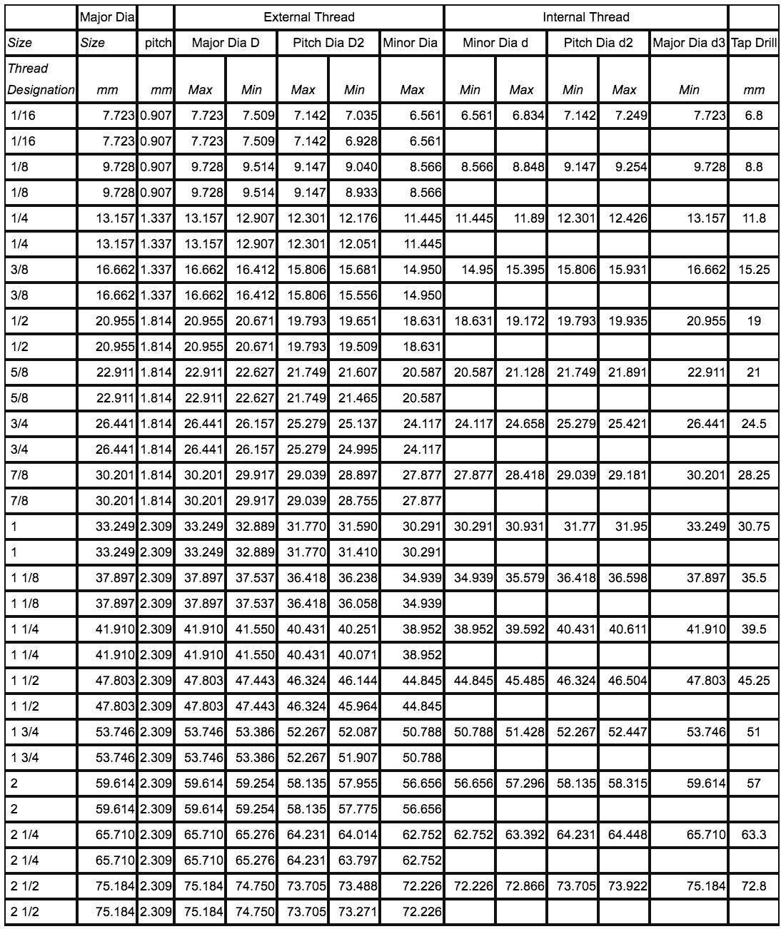 Bảng tra kích thước ren BSPP