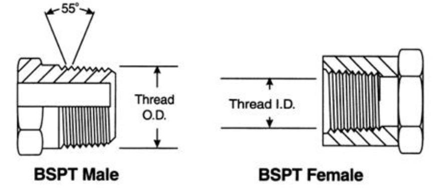 Chuẩn kết nối ren loại BSPT