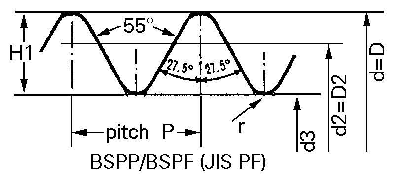Ren BSPP là ren thẳng có góc đáy ren là 55°