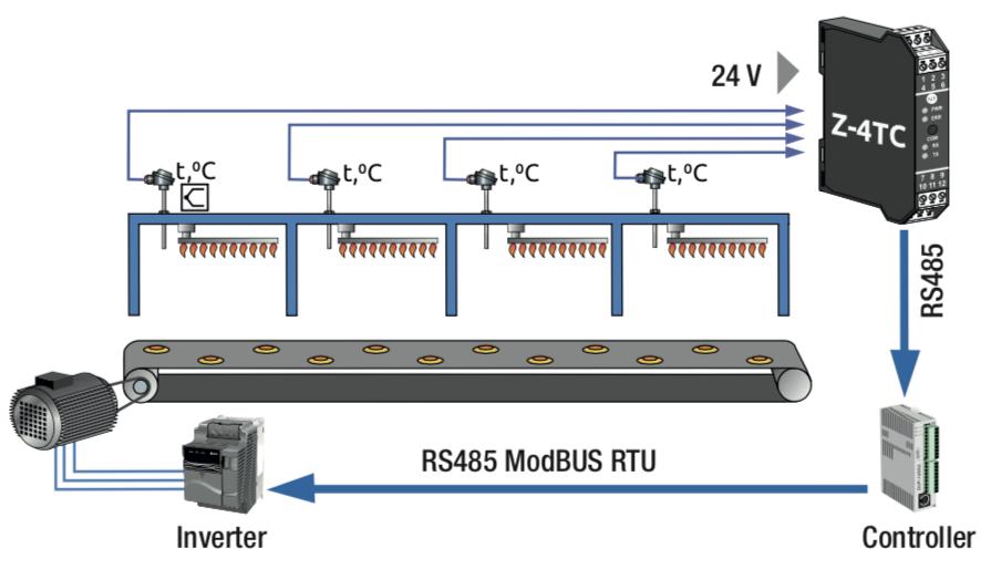 ứng dụng bộ chuyển đổi nhiệt độ 4 kệnh ra Modbus Z-4TC