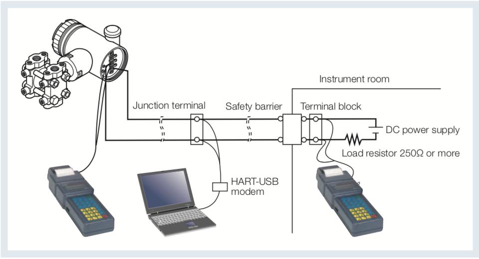 giao tiếp 4-20mA HART với cảm biến chênh áp FKC