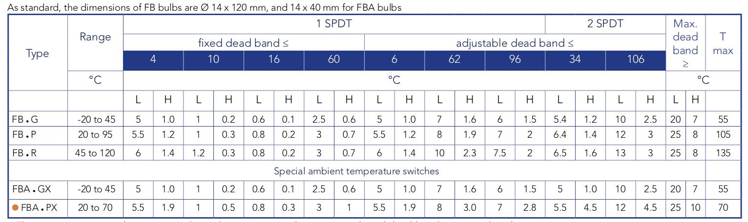 thang đo nhiệt độ công tác nhiệt độ Atex