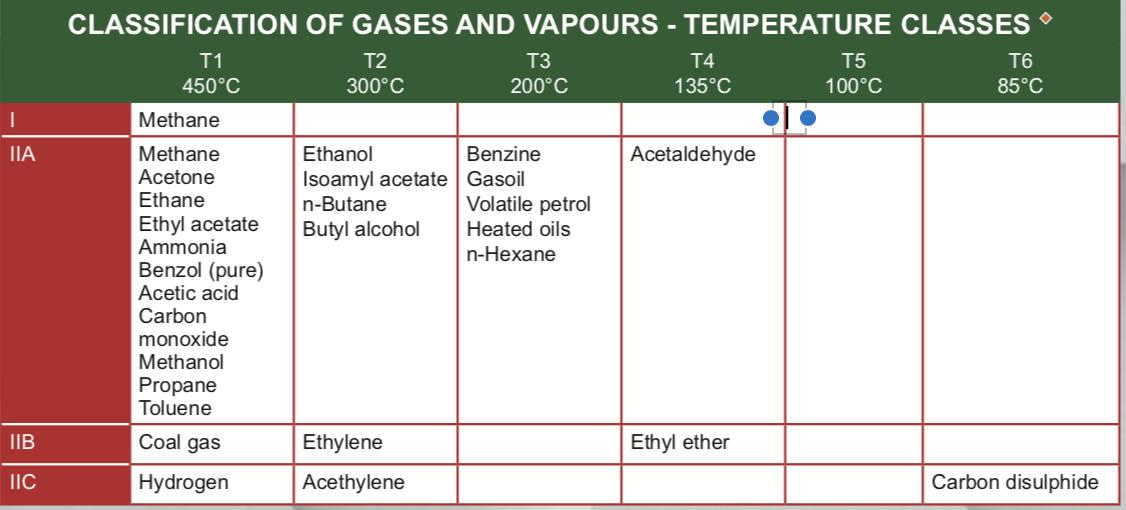 phân loại các loại các loại khí có tác nhân gây nổ tương ứng với nhiệt độ