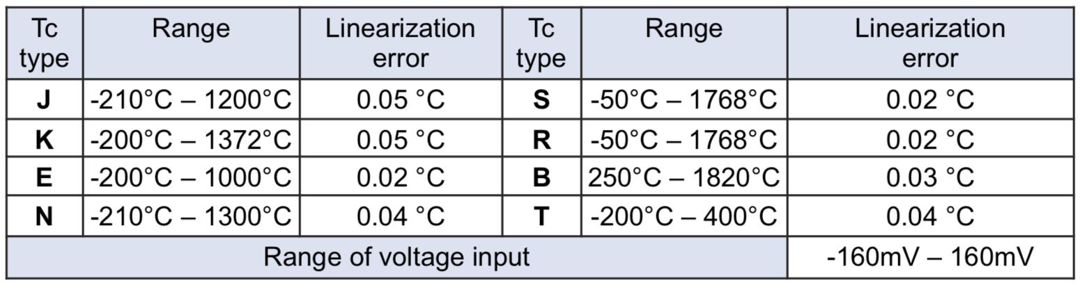 thang đo nhiệt độ Z-4TC