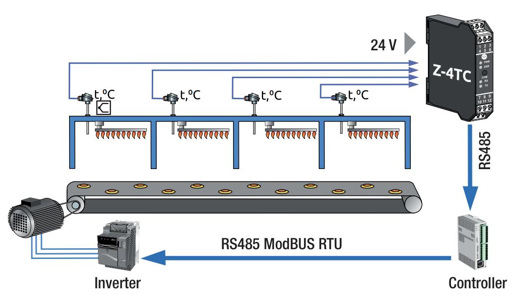 ứng dụng bộ chuyển đổi nhiệt độ rea Modbus RTU Z-4TC