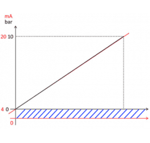 cách tính 4-20ma cảm biến áp suất
