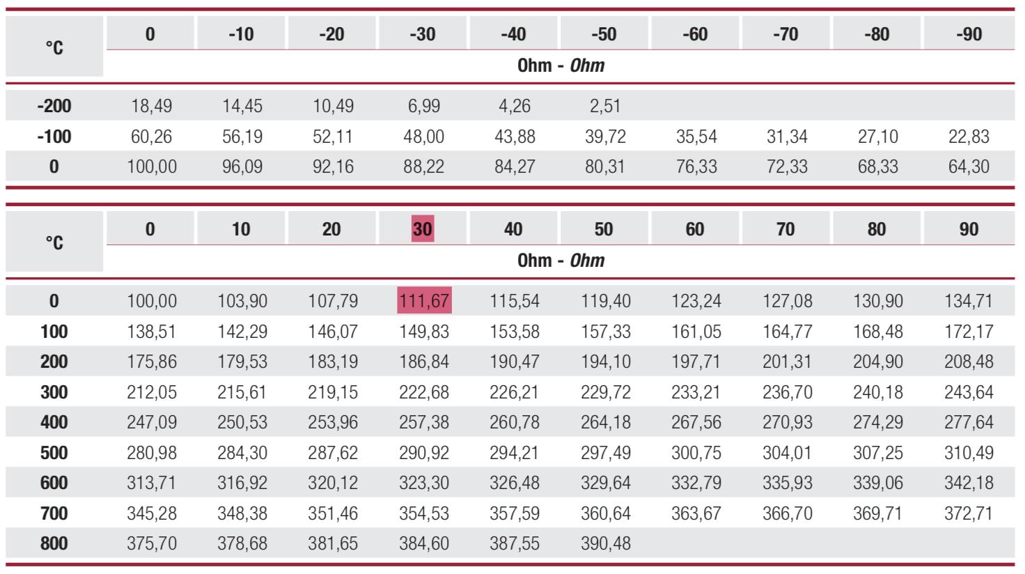 bảng tra thang đo nhiệt độ tương ứng với điện trở pt100